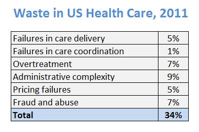 Berwick and Hackbarth estimates of waste in health care - JAMA 2011
