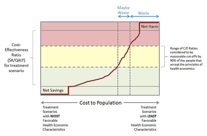 Diagram re Conceptualizing Overtreatment